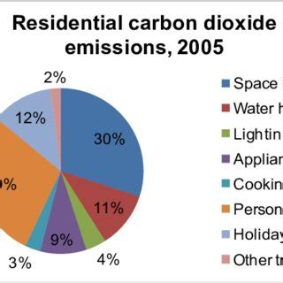 Global Warming and Carbon Dioxide CO2 Emissions Research